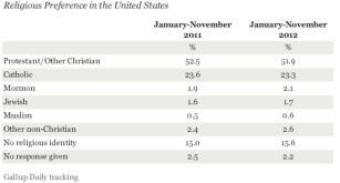 A Gallup Poll showing the breakdown of religions in the United States in 2011